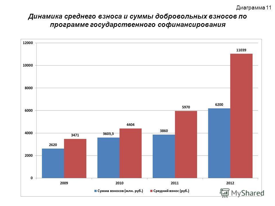 Динамика среднего взноса и суммы добровольных взносов по программе государственного софинансирования Диаграмма 11
