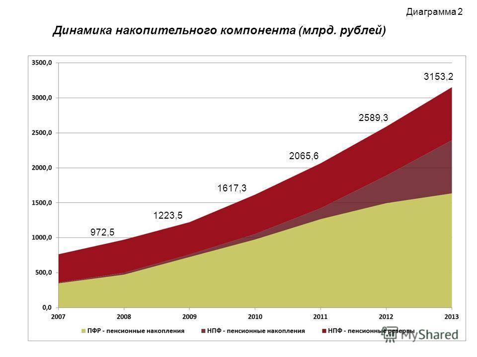 Диаграмма 2 Динамика накопительного компонента (млрд. рублей) 3153,2 2589,3 2065,6 1617,3 972,5 1223,5
