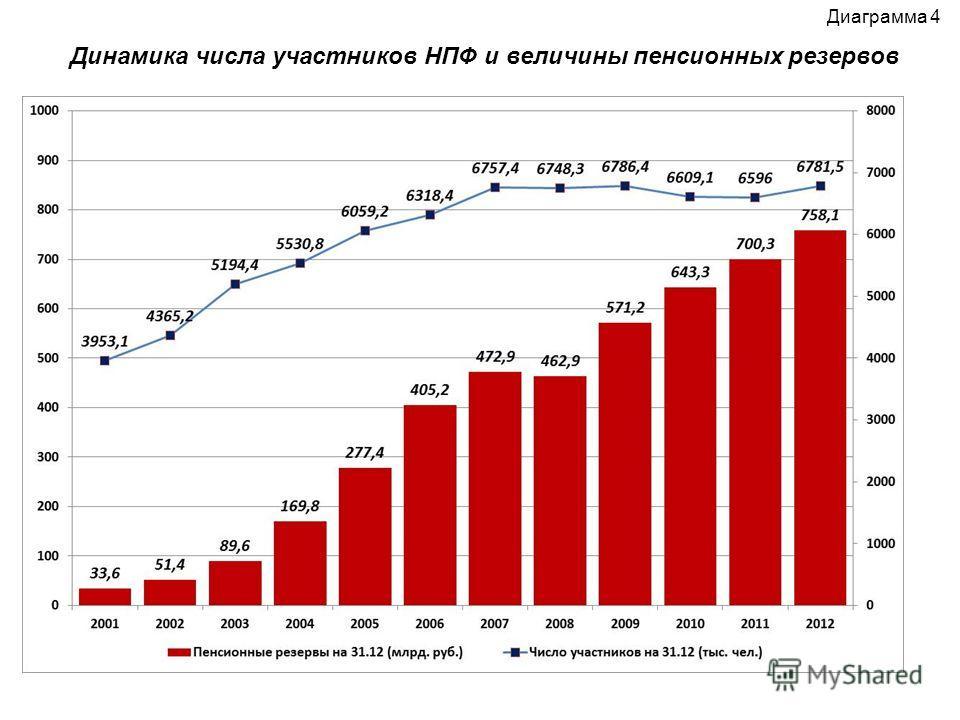 Диаграмма 4 Динамика числа участников НПФ и величины пенсионных резервов