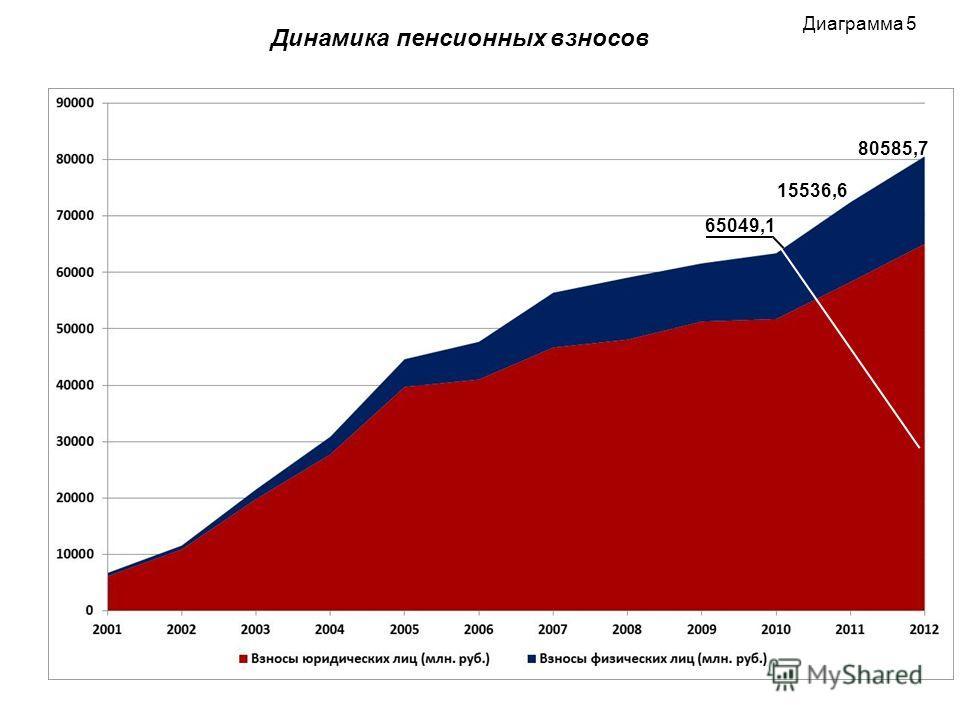 Диаграмма 5 Динамика пенсионных взносов 80585,7 15536,6 65049,1