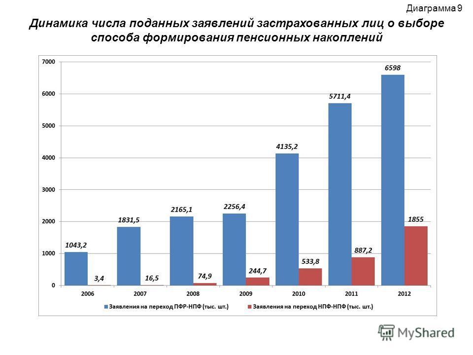 Динамика числа поданных заявлений застрахованных лиц о выборе способа формирования пенсионных накоплений Диаграмма 9