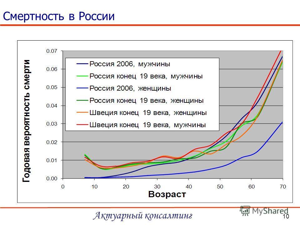Смертность в России Актуарный консалтинг 10