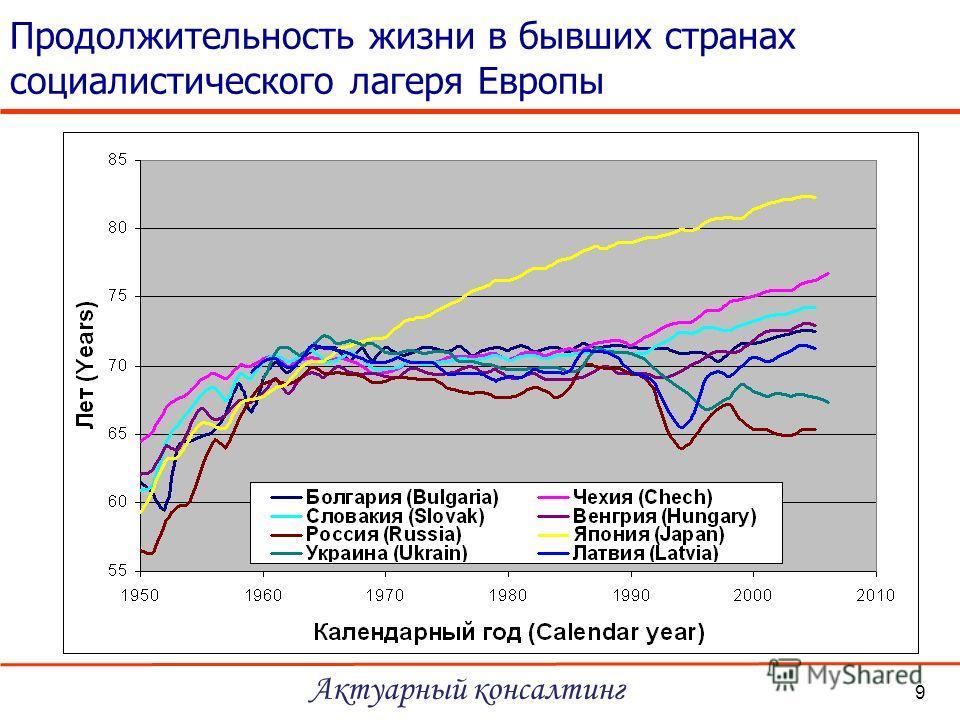 Продолжительность жизни в бывших странах социалистического лагеря Европы Актуарный консалтинг 9