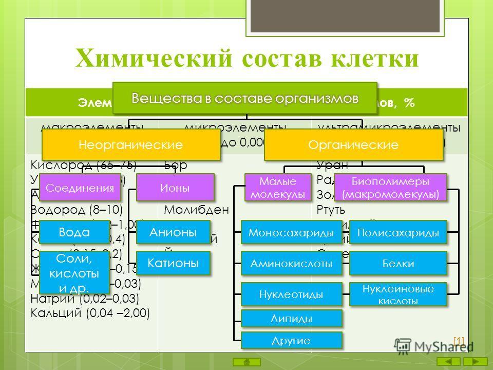 Химический состав клетки Элементы, входящие в состав клеток организмов, % макроэлементы (до 0,001%) микроэлементы (от 0,001 до 0,000001%) ультрамикроэлементы (менее 0,000001%) Кислород (65–75) Углерод (15–18) Азот (1,5–3) Водород (8–10) Фосфор (0,2–1