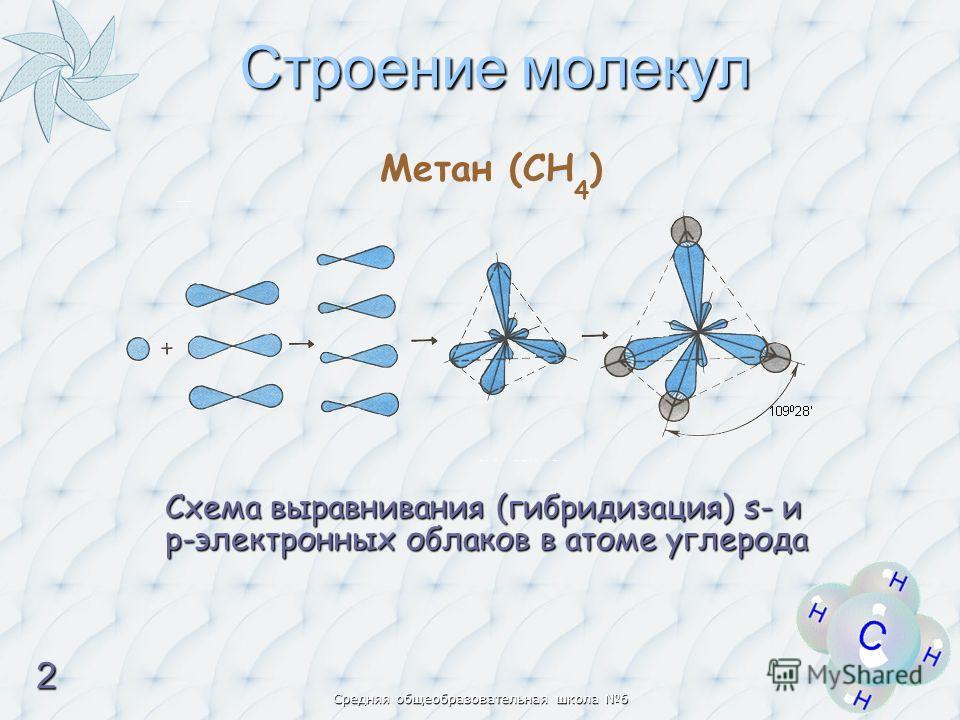 Средняя общеобразовательная школа 6 Строение молекул Метан (CH 4 ) Схема выравнивания (гибридизация) s- и р-электронных облаков в атоме углерода 2222