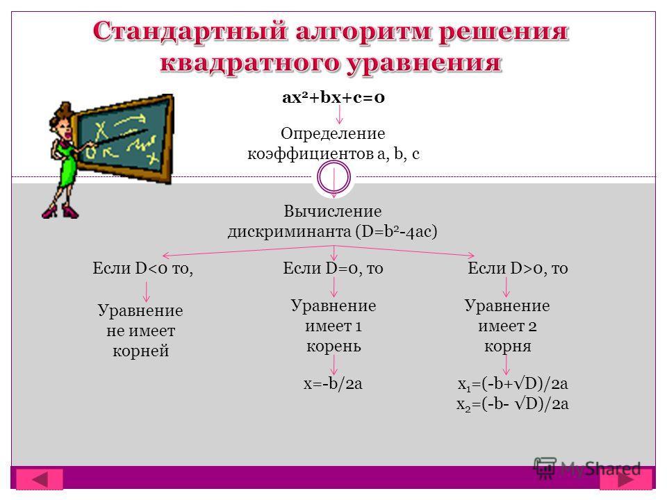 ax 2 +bx+c=0 Определение коэффициентов a, b, c Вычисление дискриминанта (D=b 2 -4ac) Если D0, то Уравнение не имеет корней Уравнение имеет 1 корень Уравнение имеет 2 корня x=-b/2ax 1 =(-b+D)/2a x 2 =(-b- D)/2a