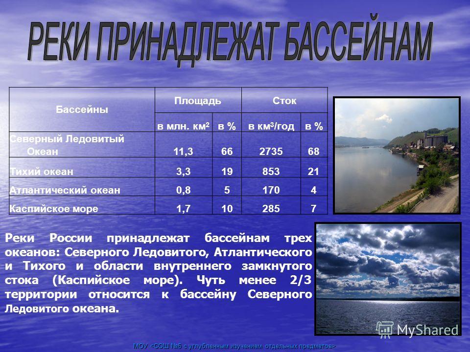 МОУ МОУ Бассейны ПлощадьСток в млн. км 2 в %в км 3 /годв % Северный Ледовитый Океан11,366273568 Тихий океан3,31985321 Атлантический океан0,851704 Каспийское море1,7102857 Реки России принадлежат бассейнам трех океанов: Северного Ледовитого, Атлантиче