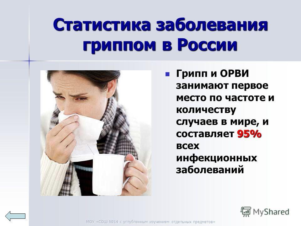 МОУ «СОШ 14 с углубленным изучением отдельных предметов» Статистика заболевания гриппом в России Статистика заболевания гриппом в России Грипп и ОРВИ занимают первое место по частоте и количеству случаев в мире, и составляет 95% всех инфекционных заб