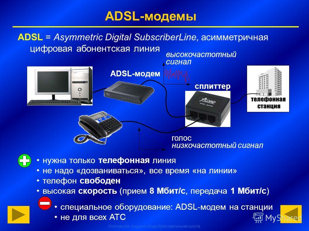 Селковская средняя общеобразовательная школа ADSL-модемы сплиттер ADSL-модем нужна только телефонная линия не надо «дозваниваться», все время «на линии» телефон свободен высокая скорость (прием 8 Мбит/с, передача 1 Мбит/с) специальное оборудование: A