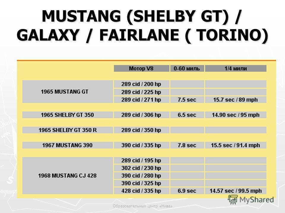 Образовательный центр «Нива» MUSTANG (SHELBY GT) / GALAXY / FAIRLANE ( TORINO)