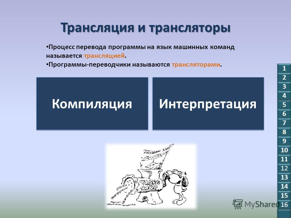 Трансляция и трансляторы Процесс перевода программы на язык машинных команд называется трансляцией. Программы-переводчики называются трансляторами. Компиляция Интерпретация 1 1 2 2 3 3 5 5 6 6 7 7 8 8 9 9 10 11 12 13 14 15 16 4 4