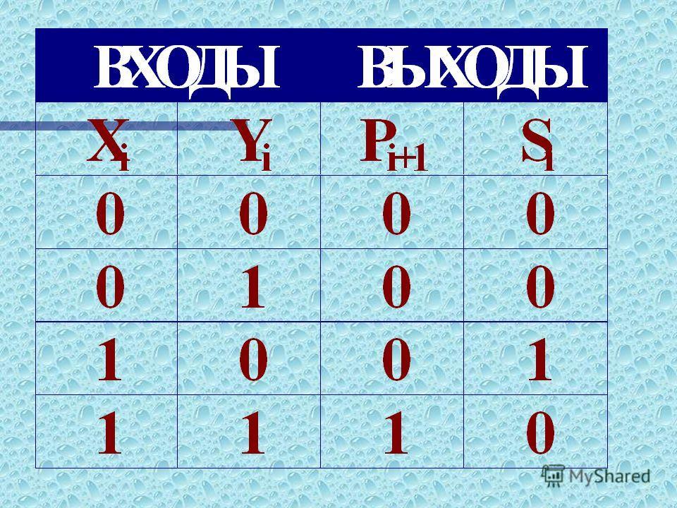 ПРАВИЛА ДВОИЧНОГО СЛОЖЕНИЯ 0+0=0 0+1=1 1+0=1 1+1=10 ТАКИМ ОБРАЗОМ, ДЛЯ СУММИРОВАНИЯ ДВУХ ДВОИЧНЫХ РАЗРЯДОВ НАМ ПОНАДОБИТСЯ УСТРОЙСТВО С ДВУМЯ ВХОДАМИ (X И Y), ДВУМЯ ВЫХОДАМИ: S - РЕЗУЛЬТАТ СЛОЖЕНИЯ, P - ПЕРЕНОС В СТАРШИЙ РАЗРЯД.