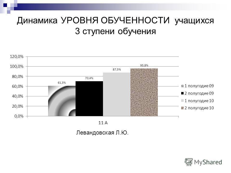 Динамика УРОВНЯ ОБУЧЕННОСТИ учащихся 3 ступени обучения Левандовская Л.Ю.