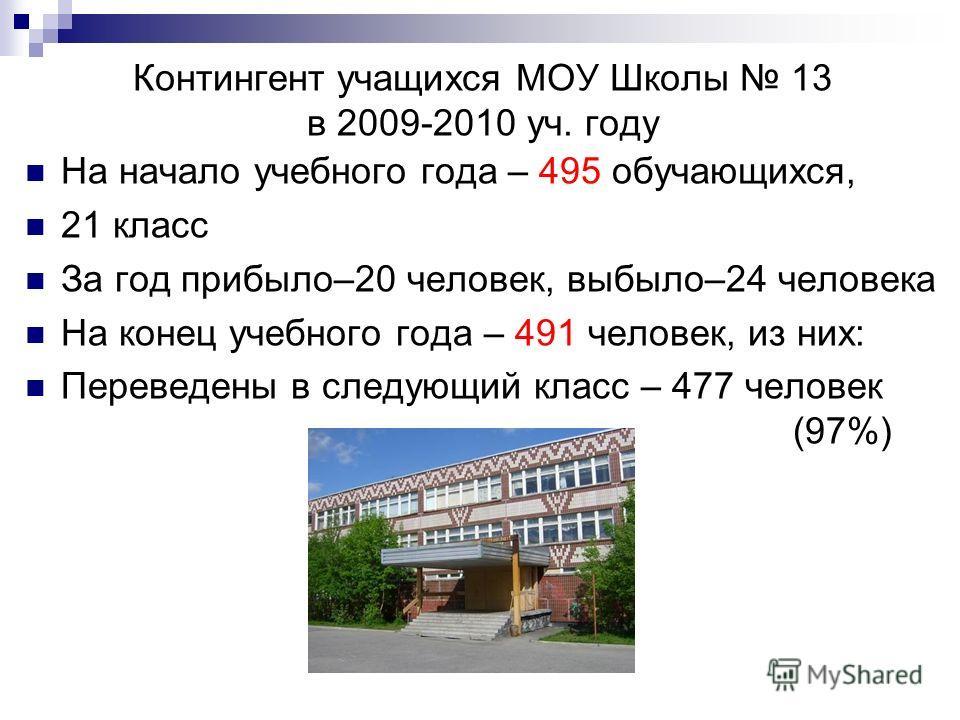Контингент учащихся МОУ Школы 13 в 2009-2010 уч. году На начало учебного года – 495 обучающихся, 21 класс За год прибыло–20 человек, выбыло–24 человека На конец учебного года – 491 человек, из них: Переведены в следующий класс – 477 человек (97%)