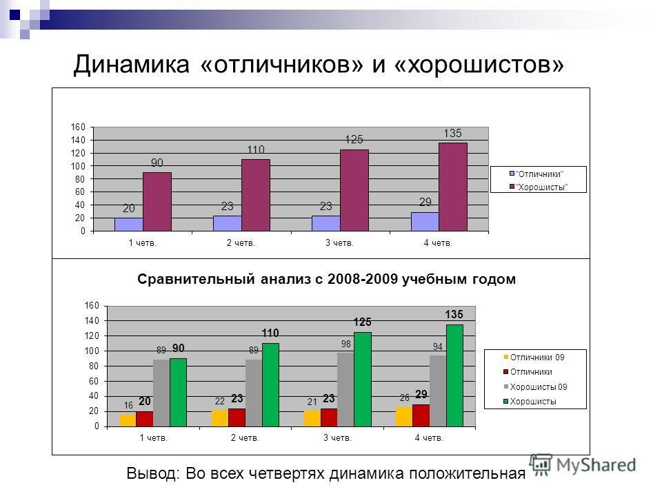 Динамика «отличников» и «хорошистов» Вывод: Во всех четвертях динамика положительная