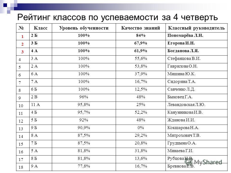 Рейтинг классов по успеваемости за 4 четверть КлассУровень обученностиКачество знанийКлассный руководитель 1 2 Б100%84%Пономарёва Л.Н. 2 3 Б100%67,9%Егорова И.Н. 3 4 А100%61,9%Богданова Л.Я. 4 3 А100%55,6%Стефанцова В.И. 5 2 А100%53,8%Гаврилова О.Н.