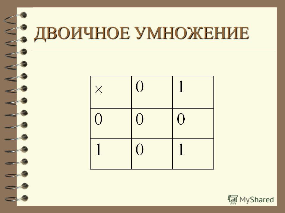 а) 1001 2 + 1010 2 = б) 1101 2 + 1011 2 = в) 11111 2 + 1 2 = 0+0=0 1 0 0 1 + 1 0 1 0 ------------ 1+1=101+0=10+1=1 1101 0