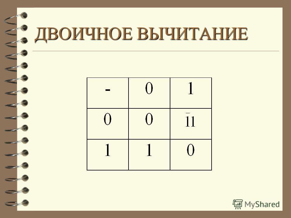 а) 1011 2 101 2 = б) 11001 2 1101 2 = 0*0=0 1 0 1 1 1 0 1 __________ 1110 000 0 + 0 111 ______________ 11111 1*1=1 1*0=0 0*1=0 0