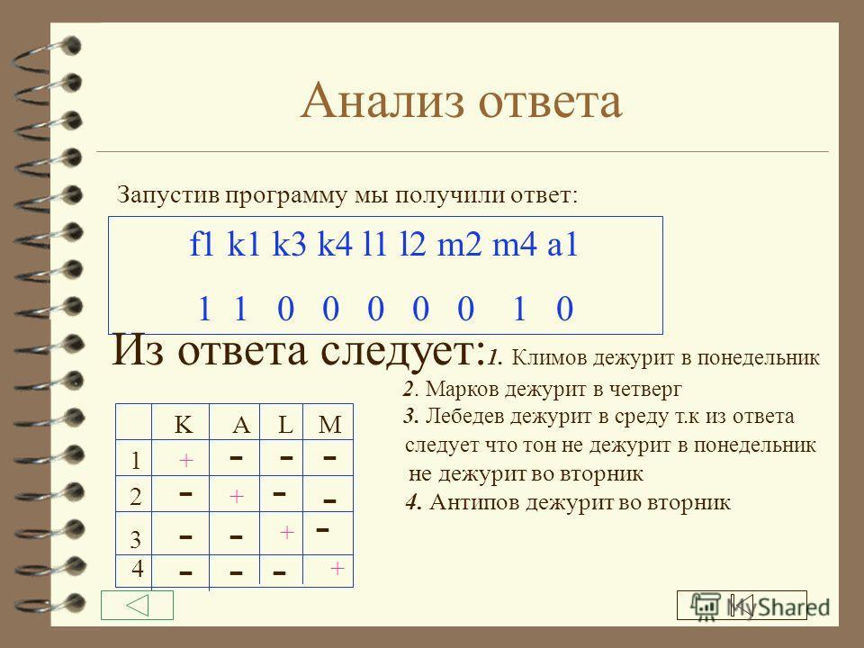 f7:=not(l2 and l1); f8:=not(k1 and l1); f9:=not(k1 and a1); f10:=not(k4 and m4); f11:= not (l1 and a1); f:=f1 and f2 and f3 and f4 and f5 and f6 and f7 and f8 and f9 and f10 and f11; if f=1 then goto 1; end; end; end; end; end;end;end; end; 1:writeln