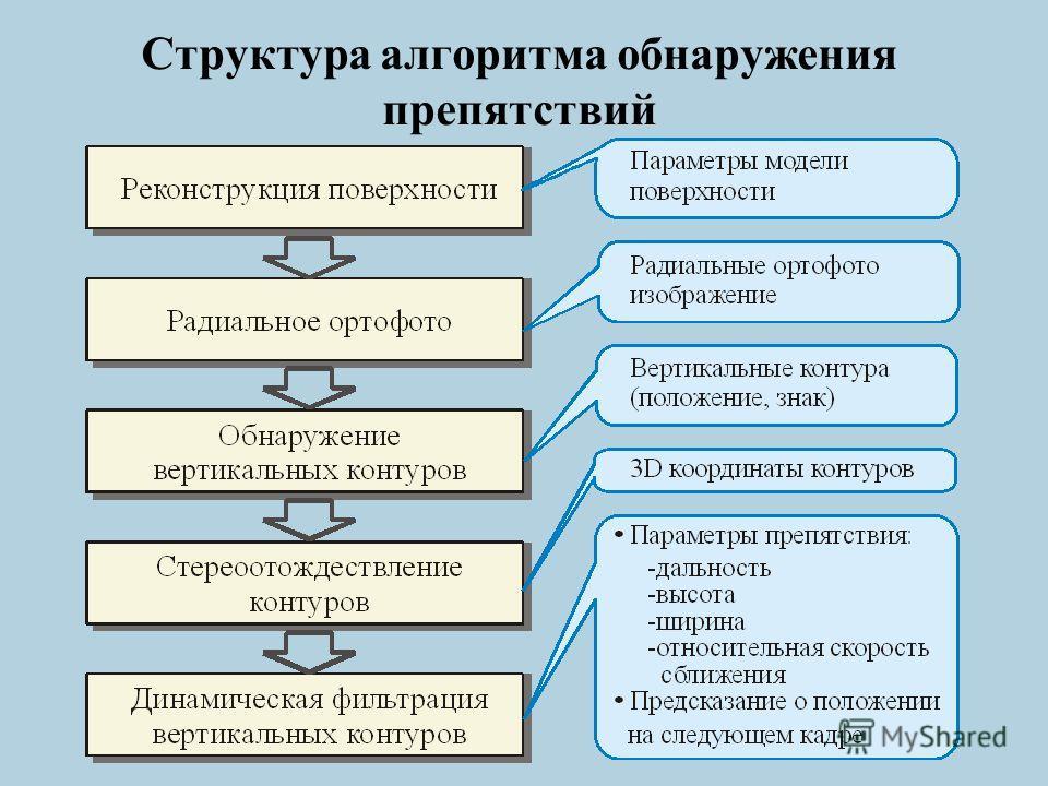 Структура алгоритма обнаружения препятствий