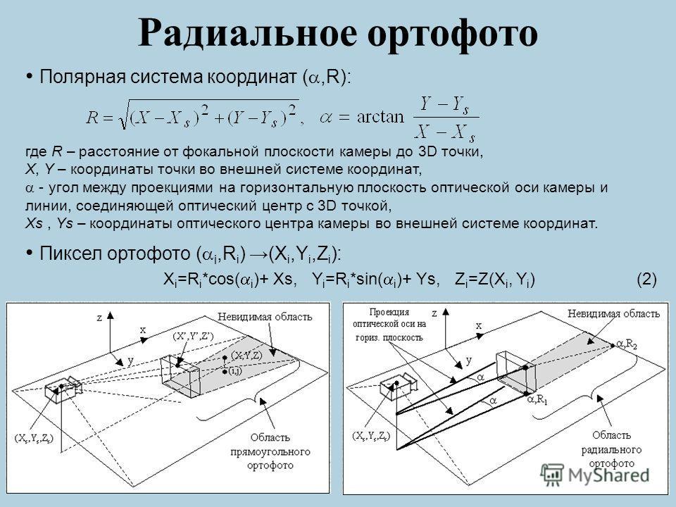 Радиальное ортофото Полярная система координат (,R): где R – расстояние от фокальной плоскости камеры до 3D точки, X, Y – координаты точки во внешней системе координат, - угол между проекциями на горизонтальную плоскость оптической оси камеры и линии