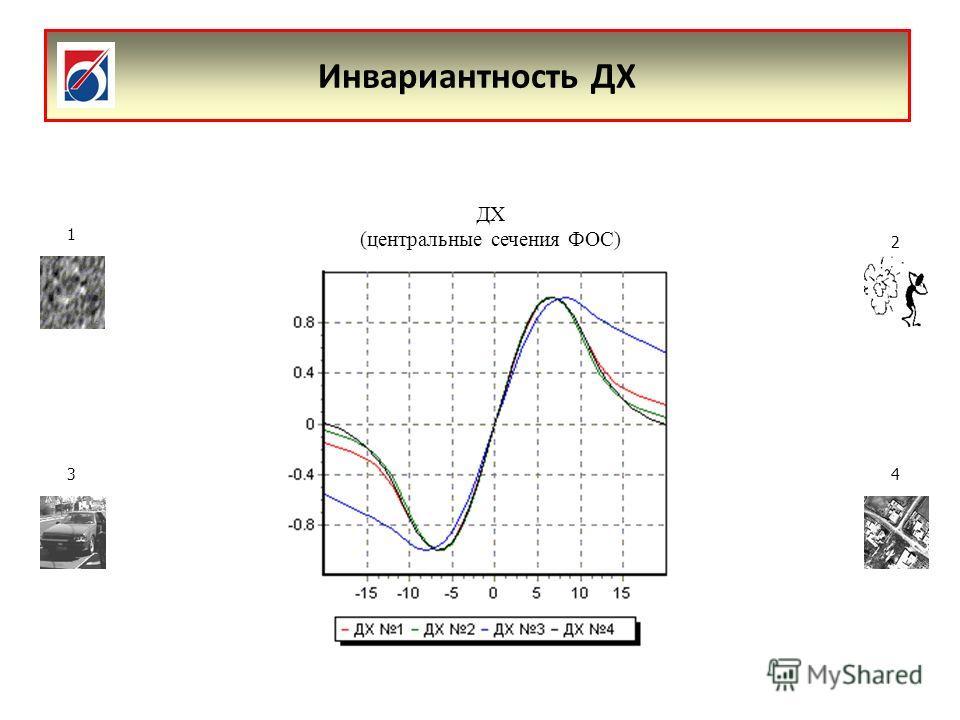 Инвариантность ДХ 1 2 34 ДХ (центральные сечения ФОС)