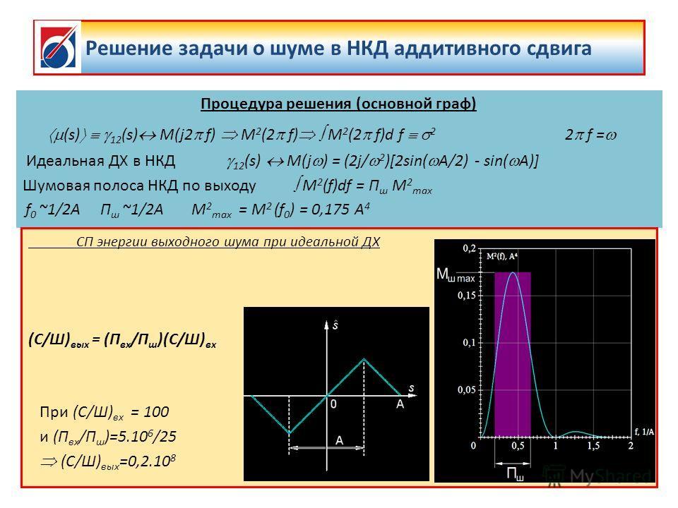 Решение задачи о шуме в НКД аддитивного сдвига Процедура решения (основной граф) (s) 12 (s) M(j2 f) M 2 (2 f) M 2 (2 f)d f 2 2 f = Идеальная ДХ в НКД 12 (s) M(j ) = (2j/ 2 )[2sin( A/2) - sin( A)] Шумовая полоса НКД по выходу M 2 (f)df = П ш M 2 max f