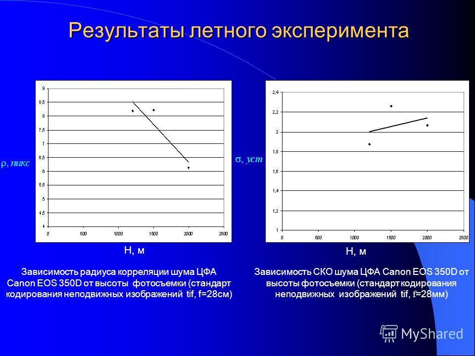Зависимость радиуса корреляции шума ЦФА Canon EOS 350D от высоты фотосъемки (стандарт кодирования неподвижных изображений tif, f=28см) Зависимость СКО шума ЦФА Canon EOS 350D от высоты фотосъемки (стандарт кодирования неподвижных изображений tif, f =