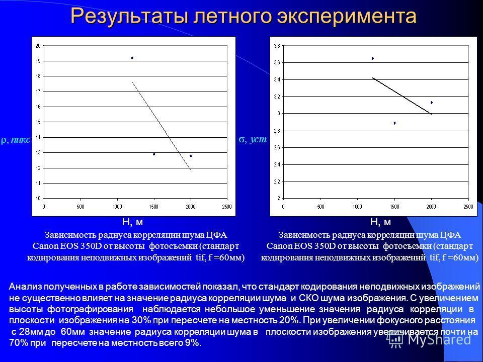 Результаты летного эксперимента Зависимость радиуса корреляции шума ЦФА Canon EOS 350D от высоты фотосъемки (стандарт кодирования неподвижных изображений tif, f =60мм) Н, м Анализ полученных в работе зависимостей показал, что стандарт кодирования неп