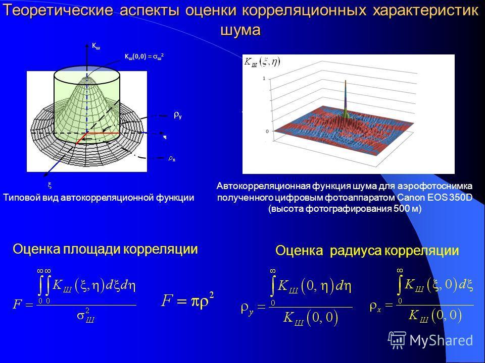 Теоретические аспекты оценки корреляционных характеристик шума KшKш y x K ш (0,0) = ш 2 Типовой вид автокорреляционной функции Автокорреляционная функция шума для аэрофотоснимка полученного цифровым фотоаппаратом Canon EOS 350D (высота фотографирован