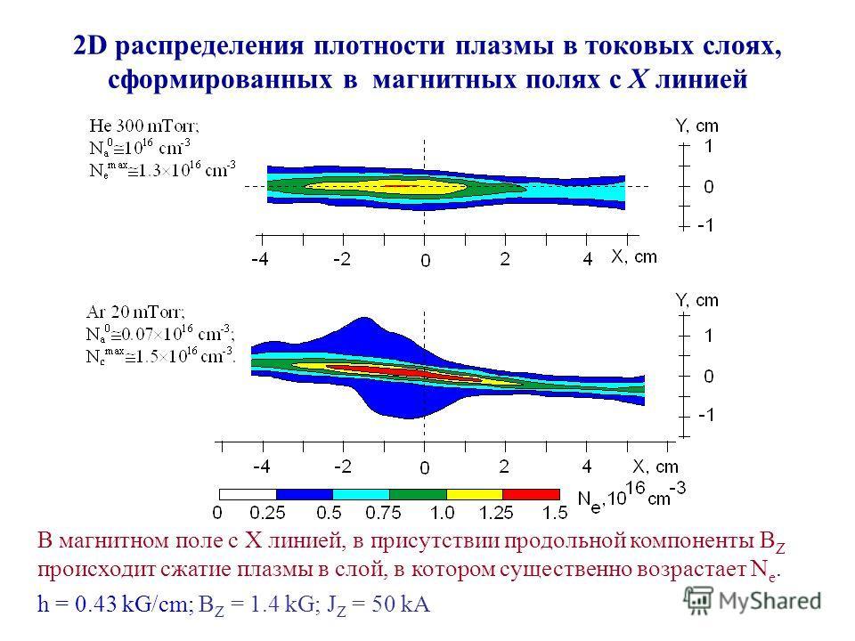 2D распределения плотности плазмы в токовых слоях, сформированных в магнитных полях с X линией В магнитном поле с X линией, в присутствии продольной компоненты B Z происходит сжатие плазмы в слой, в котором существенно возрастает N e. h = 0.43 kG/cm;