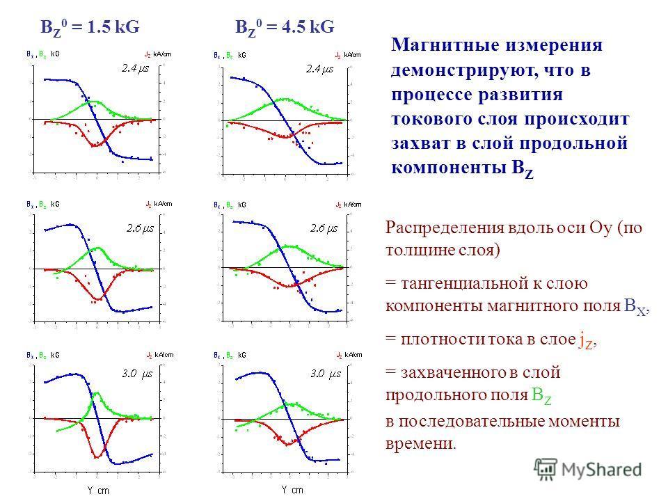 Распределения вдоль оси Oy (по толщине слоя) = тангенциальной к слою компоненты магнитного поля B X, = плотности тока в слое j Z, = захваченного в слой продольного поля B Z в последовательные моменты времени. B Z 0 = 1.5 kGB Z 0 = 4.5 kG Магнитные из