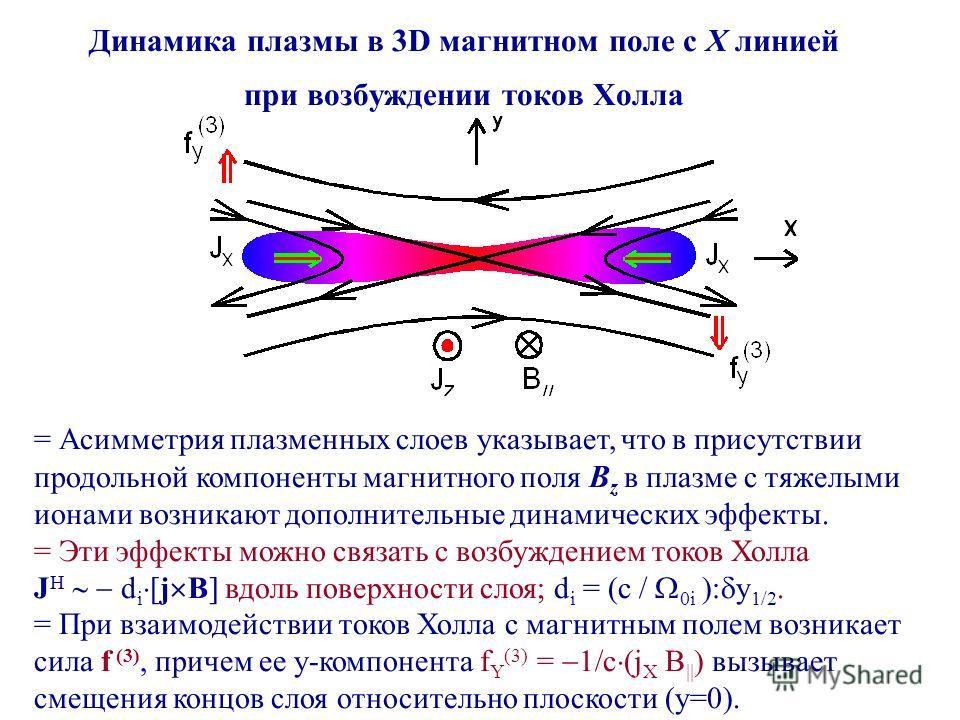 Динамика плазмы в 3D магнитном поле с X линией при возбуждении токов Холла = Асимметрия плазменных слоев указывает, что в присутствии продольной компоненты магнитного поля B z в плазме с тяжелыми ионами возникают дополнительные динамических эффекты.