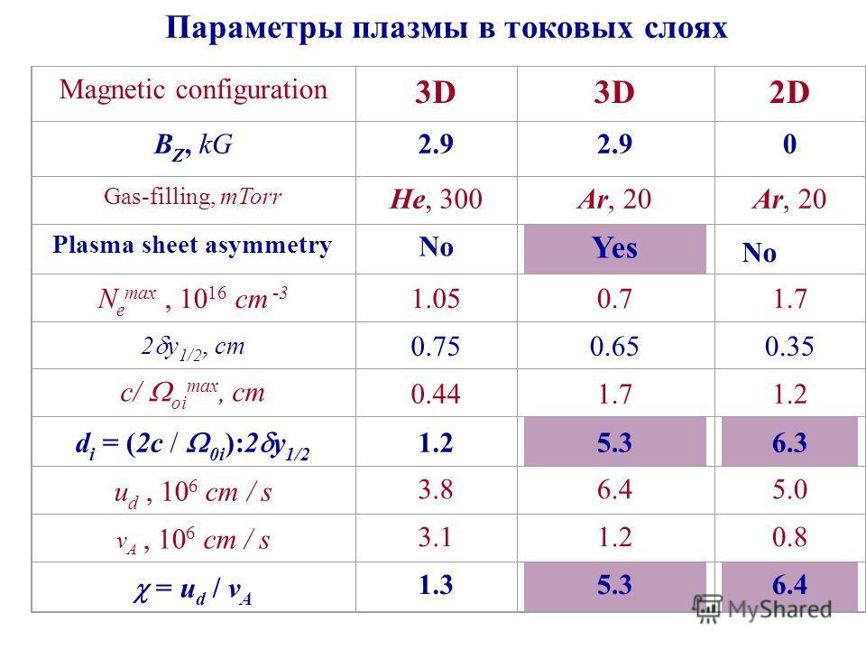 Параметры плазмы в токовых слоях Magnetic configuration 3D 2D B Z, kG2.9 0 Gas-filling, mTorr He, 300Ar, 20 Plasma sheet asymmetry No Yes N e max, 10 16 cm -3 1.050.71.7 2 y 1/2, cm 0.750.650.35 c/ oi max, cm 0.441.71.2 d i = (2c / 0i ):2 y 1/2 1.25.