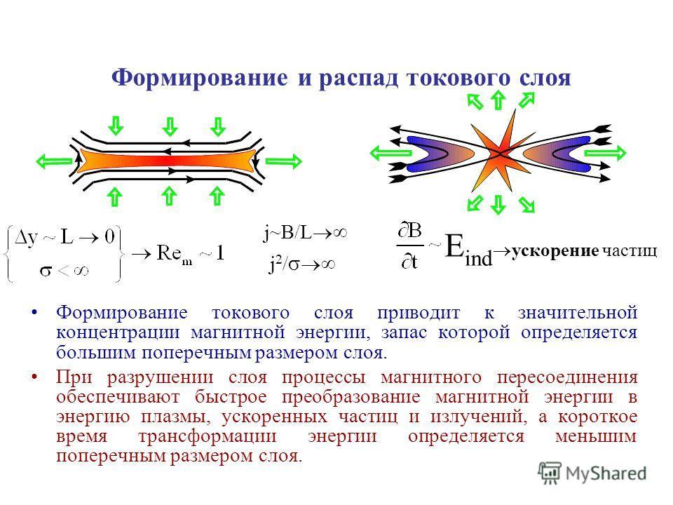 Формирование и распад токового слоя Формирование токового слоя приводит к значительной концентрации магнитной энергии, запас которой определяется большим поперечным размером слоя. При разрушении слоя процессы магнитного пересоединения обеспечивают бы