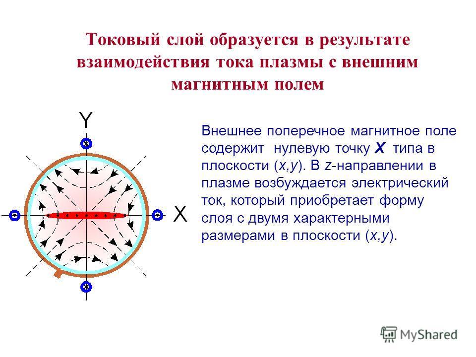 Токовый слой образуется в результате взаимодействия тока плазмы с внешним магнитным полем Внешнее поперечное магнитное поле содержит нулевую точку X типа в плоскости (x,y). В z-направлении в плазме возбуждается электрический ток, который приобретает