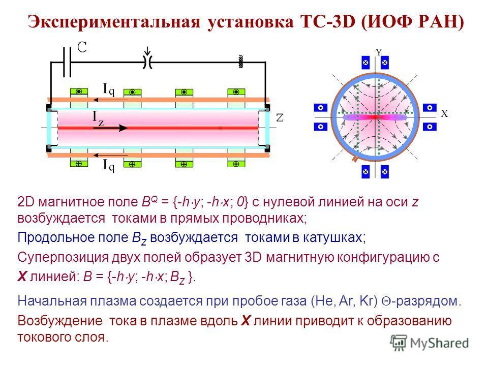 Экспериментальная установка ТС-3D (ИОФ РАН) 2D магнитное поле B Q = {-h y; -h x; 0} с нулевой линией на оси z возбуждается токами в прямых проводниках; Продольное поле B Z возбуждается токами в катушках; Суперпозиция двух полей образует 3D магнитную