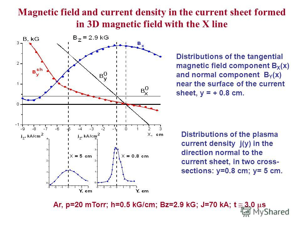 Magnetic field and current density in the current sheet formed in 3D magnetic field with the X line Distributions of the tangential magnetic field component B X (x) and normal component B Y (x) near the surface of the current sheet, y = + 0.8 cm. Dis