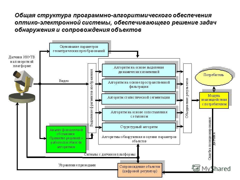 7 Общая структура программно-алгоритмического обеспечения оптико-электронной системы, обеспечивающего решение задач обнаружения и сопровождения объектов