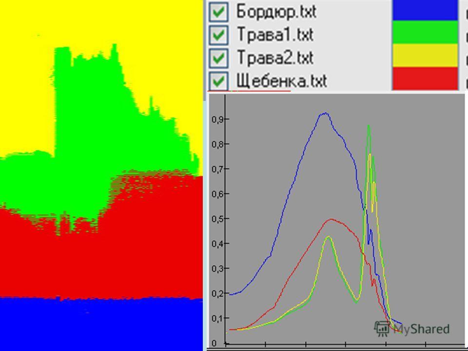 Гинтеракивная мультиобъектная иперспектроскопия – метод спектрального анализа, позволяющий получать спектральные характеристики выбираемой части массива точек исследуемой поверхности (столбец спектрального гиперкуба зависимость I(x,y,λ)). http://akoc