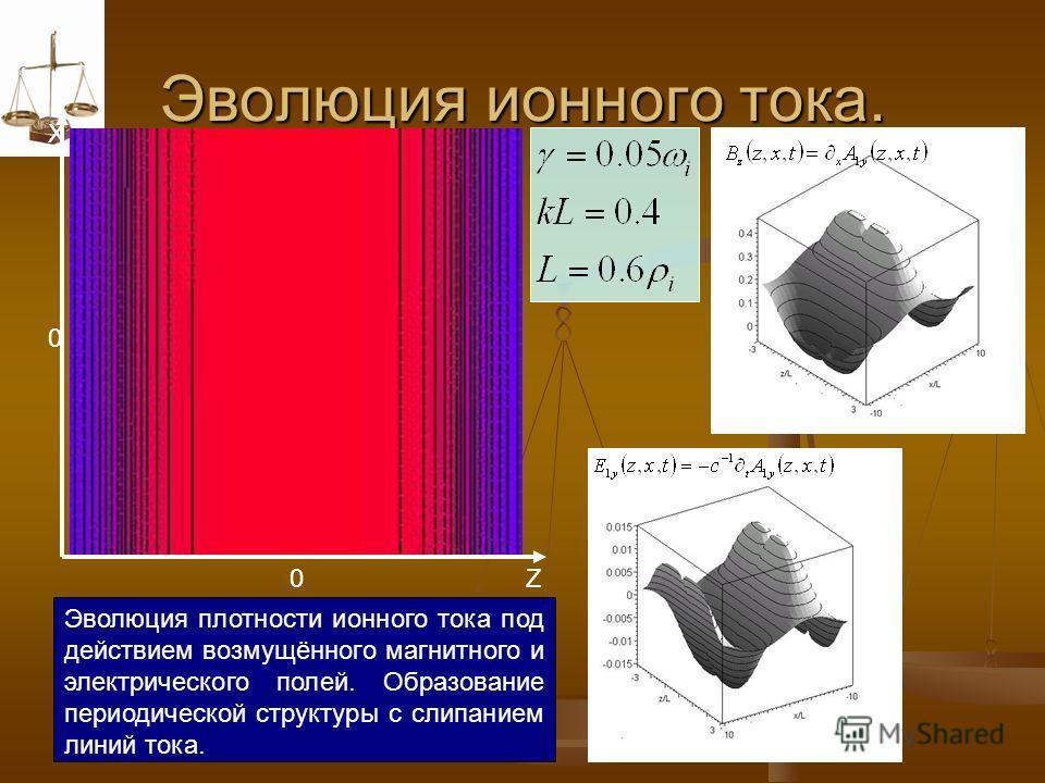 Эволюция ионного тока. X Z 0 0 Эволюция плотности ионного тока под действием возмущённого магнитного и электрического полей. Образование периодической структуры с слипанием линий тока.