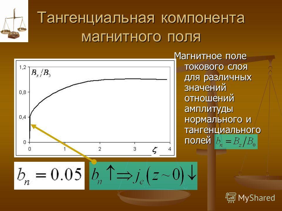 Тангенциальная компонента магнитного поля Магнитное поле токового слоя для различных значений отношений амплитуды нормального и тангенциального полей