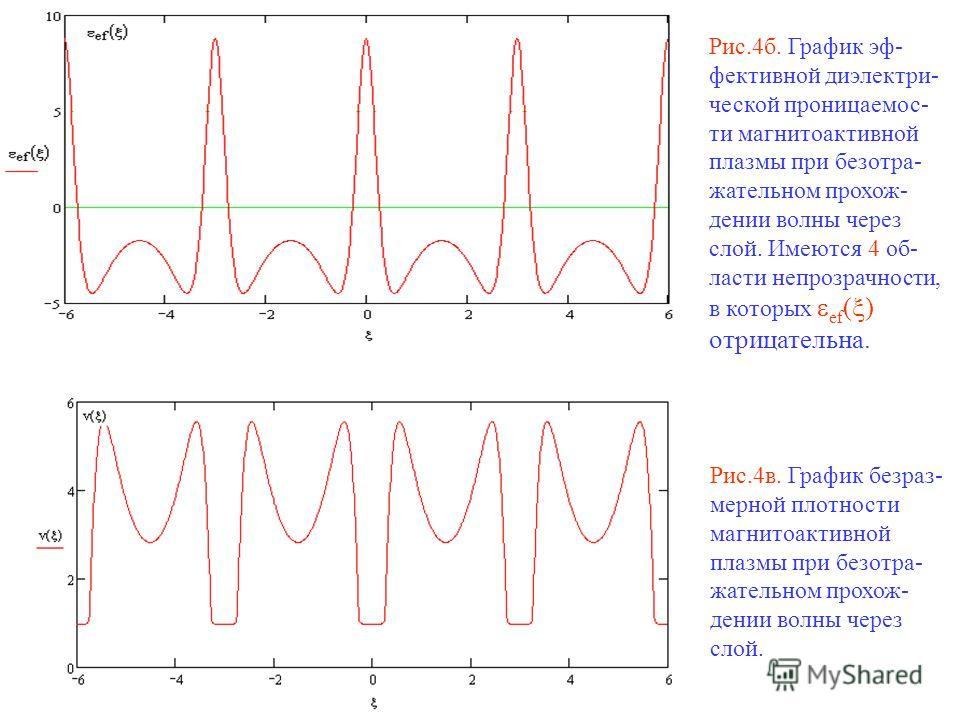Рис.4б. График эф- фективной диэлектри- ческой проницаемос- ти магнитоактивной плазмы при безотра- жательном прохож- дении волны через слой. Имеются 4 об- ласти непрозрачности, в которых ef ( ) отрицательна. Рис.4в. График безраз- мерной плотности ма