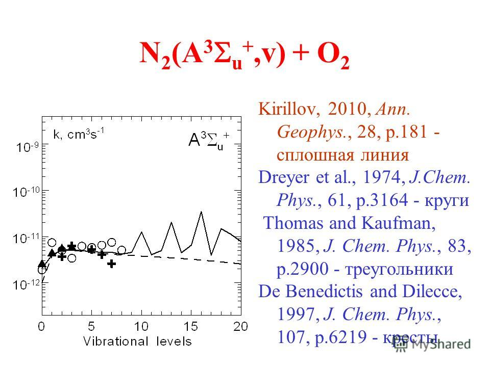 N 2 (A 3 u +,v) + O 2 Kirillov, 2010, Ann. Geophys., 28, p.181 - сплошная линия Dreyer et al., 1974, J.Chem. Phys., 61, p.3164 - круги Thomas and Kaufman, 1985, J. Chem. Phys., 83, p.2900 - треугольники De Benedictis and Dilecce, 1997, J. Chem. Phys.