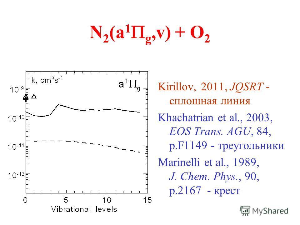 N 2 (a 1 g,v) + O 2 Kirillov, 2011, JQSRT - сплошная линия Khachatrian et al., 2003, EOS Trans. AGU, 84, p.F1149 - треугольники Marinelli et al., 1989, J. Chem. Phys., 90, p.2167 - крест