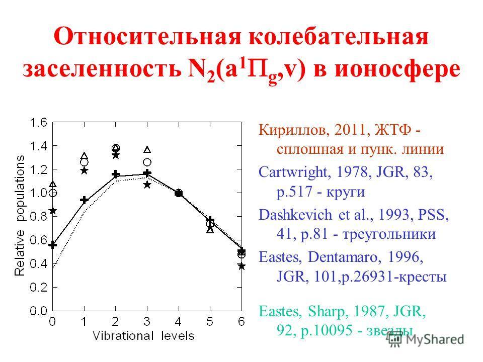 Относительная колебательная заселенность N 2 (a 1 g,v) в ионосфере Кириллов, 2011, ЖТФ - сплошная и пунк. линии Cartwright, 1978, JGR, 83, p.517 - круги Dashkevich et al., 1993, PSS, 41, p.81 - треугольники Eastes, Dentamaro, 1996, JGR, 101,p.26931-к