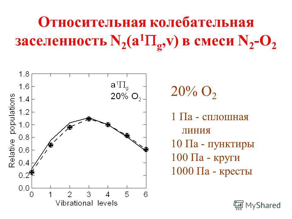 Относительная колебательная заселенность N 2 (a 1 g,v) в смеси N 2 -O 2 20% O 2 1 Па - сплошная линия 10 Па - пунктиры 100 Па - круги 1000 Па - кресты