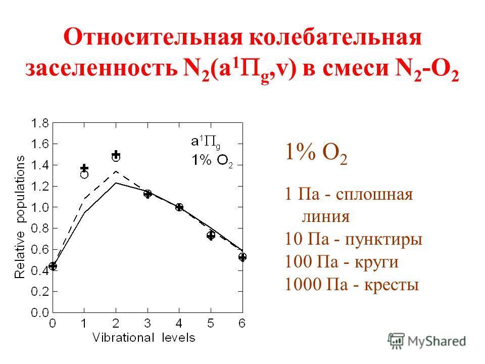 Относительная колебательная заселенность N 2 (a 1 g,v) в смеси N 2 -O 2 1% O 2 1 Па - сплошная линия 10 Па - пунктиры 100 Па - круги 1000 Па - кресты