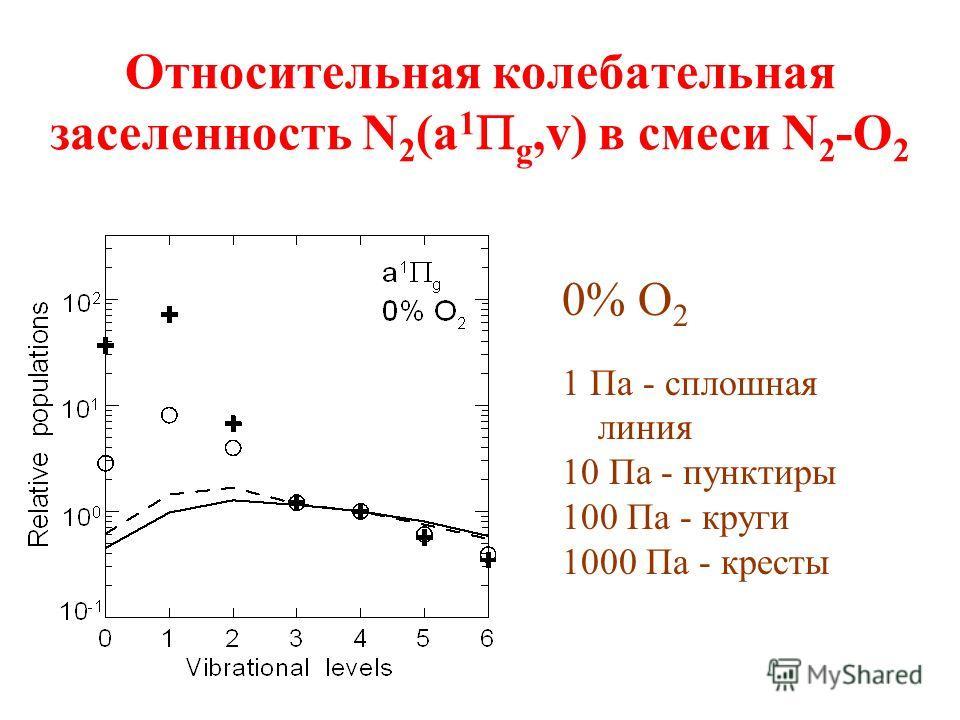 Относительная колебательная заселенность N 2 (a 1 g,v) в смеси N 2 -O 2 0% O 2 1 Па - сплошная линия 10 Па - пунктиры 100 Па - круги 1000 Па - кресты