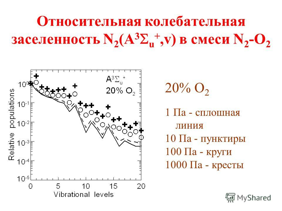 Относительная колебательная заселенность N 2 (A 3 u +,v) в смеси N 2 -O 2 20% O 2 1 Па - сплошная линия 10 Па - пунктиры 100 Па - круги 1000 Па - кресты